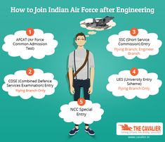 How to Join Indian Air Force after Engineering