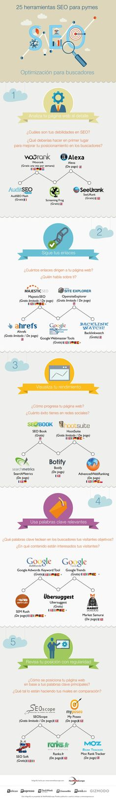 infografia con herramientas para SEO