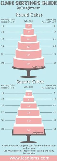 Here's a great guide to help you decide the size of the cake based upon the number attending. www.thecarlyleclub.com #weddingcakes #weddings #weddingplanning
