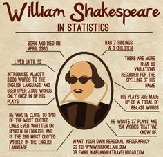 William Shakespeare added (invented) 3000 new words to the English language. Since yesterday (April his birthday was celebrated, we decided to thank him by creating this new album - happy belated, Willie! Shakespeare Facts, William Shakespeare Frases, Shakespeare Plays, Shakespeare History, Shakespeare Macbeth, High School English, English Classroom, English Literature, Teaching English