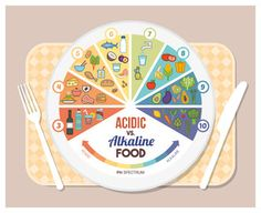 The acidic alkaline diet