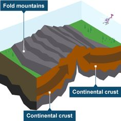 Key features of a river include tributaries channels and the mouth image result for destructive plate boundary ccuart Image collections