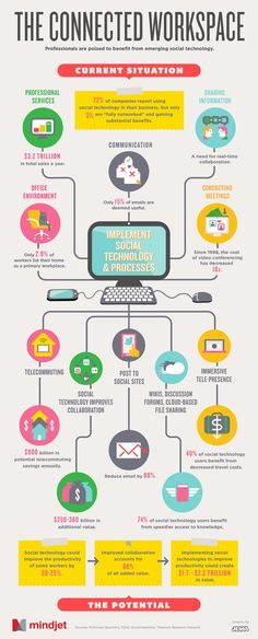 "The concept behind this infographic is good but the actual content is not so clear. per Guy Kawasaki: ""Social technology = a more connected workplace = better productivity"" That's something we can all agree with! -mindjet. from Guy Kawasaki. via BleckConsulting.com"