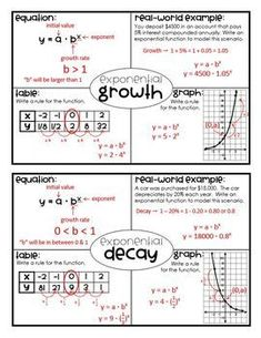 Exponential Growth & Decay (Algebra Foldable) by Lisa Davenport Math Teacher, Math Classroom, Teaching Math, Teacher Stuff, Teaching Ideas, Algebra Activities, Maths Algebra, Algebra Projects, Math Multiplication