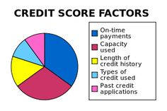 Seven Steps To A Better Credit Score