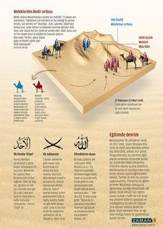 BEDİR-2 Muslim Religion, Islam Muslim, True Religion, Allah Islam, Islam Quran, Quran Text, Infographic Examples, Jesus Christus, Islamic Teachings