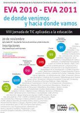 Afiche VIII Jornada de TIC aplicadas a la educación para docentes de la FCEA