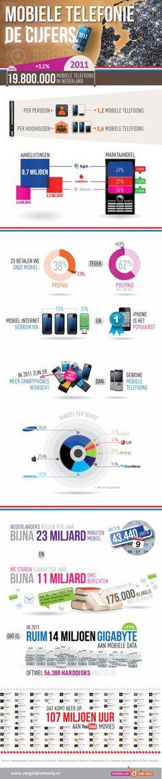 Mobiele Telefonie: De Nederlandse Cijfers