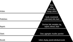 data-value pyramid