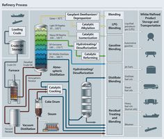 Refinery Process Petroleum Engineering, Chemical Engineering, Mackinac Bridge, Process Engineering, Chemistry Lessons, Physics And Mathematics, Oil Refinery, Oil Industry, Oil Rig