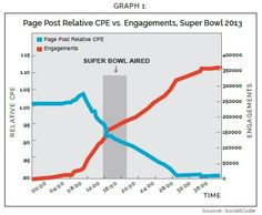 STUDY: Page Post Ads Are Facebook's Super Bowl Champions - AllFacebook