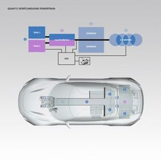 Quant EV powered by flow cell battery Flow Battery, Lead Acid Battery, Solar Panel System, Solar Panels, Energy Density, Energy Storage, Electric Car, Alternative Energy, Car Cleaning
