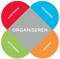 De communicatieroos van Paul Blok: Luisteren, Reageren, Zenden en Activeren, maar vooral Organiseren.