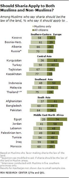 Pew research part 2 but pew report contradicts itself see above