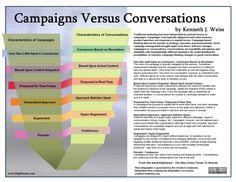 Campaigns versus Conversations