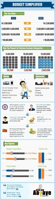 Union Budget 2014 Beginning of Acche Din [infographics]