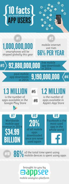 The popularity of smartphones is no secret and it is only growing. As of January 2015, according to the GlobalWebIndex, 80% of all adults who are online own a smartphone, and, according to SmartInsights, 89% of mobile media users spend their time in apps as opposed to mobile web.   Read more here https://www.appsee.com