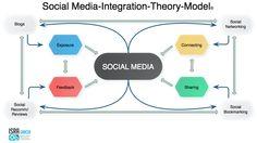 Social Media Theory Integration Model