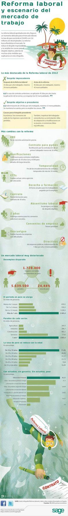 La reforma laboral en España en 2012 #infografia