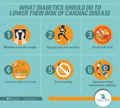What diabetics should do to lower their risk of cardiac disease:  1. Reach and maintain a healthy weight. 2. At least 30 to 60 minutes of physical activity. 3. Consume foods low in saturated fats, cholesterol, sodium and artificial sweeteners. 4. Eat more fiber like whole grains, fruits, vegetables, beans etc. 5. Stop smoking. 6. Take medications as directed by the doctor.  #Health #HealthCare#Diabetics