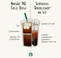 The super-smooth, chocolaty flavor of Starbucks® Nariño 70 Cold Brew Coffee is thanks, in large part, to our unique blend of beans. It's steeped in cool water for 20 hours, then topped with water and ice. The bold, full-bodied Starbucks Doubleshot® on Ice calls for a completely different preparation. Espresso and Classic Syrup are hand-shaken over ice, and balanced with a splash of milk.