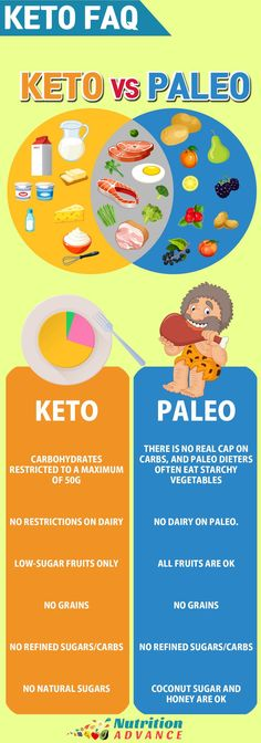 Keto FAQ - Keto vs. Paleo. What are the differences between the ketogenic and paleo diet? Well, the carbohydrate intake, dairy foods, type of fruit, and natural sugar consumption are all big differences. However, both diets shun processed vegetable oils and grains. This is from the Keto FAQ - for more on the differences between keto and paleo, and many other frequently asked questions, see the full article - http://nutritionadvance.com/low-carb/keto