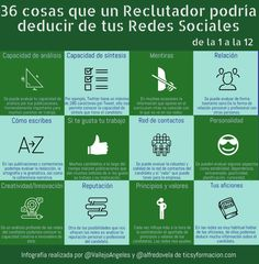36 cosas que un Reclutador podría deducir de tus Redes Sociales (de la 1 a la 12) #infografia #socialmedia #orientaciónlaboral Comunity Manager, Thing 1, La Red, Marketing, Management, Infographics, Instagram, Socialism, Social Media Tips