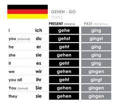 Study German, Learn German, Learn French, German Language Learning, Learn A New Language, Dual Language, German Grammar, German Words, Deutsch Language