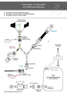 Prinzip einer Tankanlage für Wasserraketen Water Rocket, Pet Bottle, Organic Chemistry, Cub Scouts, Rockets, Workshop, Knowledge, Kids, Astronomy