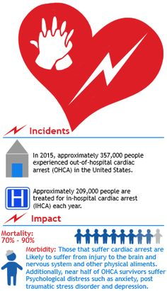 #Suddencardiacarrest is rampant, survival is not. #CPR teaches lay people how to save a life.