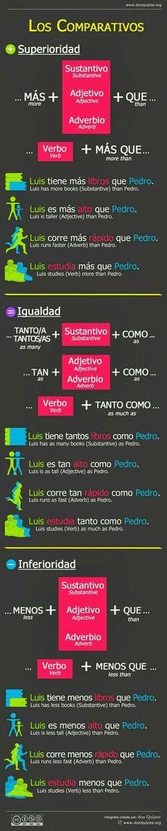 Comparativos #lengua #español #gramatica