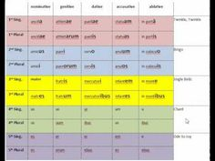 Declension Songs--Simple Songs to remember the endings of all the declensions. Latin Language, Language Study, Studyblr Notes, Teaching Latin, Cc Cycle 3, Homeschool High School, Child Safety, Foreign Languages, Studying