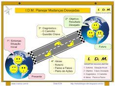 """Detalhamento da etapa de """"Sintomas"""" da Metodologia I.D.M. Innovation Decision Mapping - Aprofundamento"""