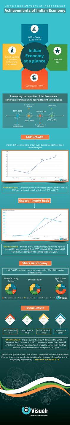 Achievements of Indian Economy #India #Economy #Independence #Infographic #BigData #DataVisualization #GDP #Export #Import #Fiscal #NowYouKnow #Growth #Progress #Development