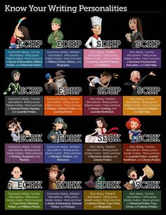 What's your writing personality? The 16 personalities graphic can reveal how your dialogue, descriptions, length, and pacing affects your writer's personality in the genre market. Book Writing Tips, Writing Words, Writing Quotes, Writing Process, Fiction Writing, Writing Resources, Writing Help, Writing Skills, Writing Ideas