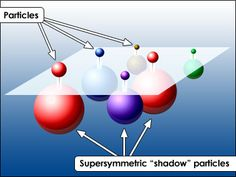 The Particle Adventure | Unsolved Mysteries | Supersymmetry