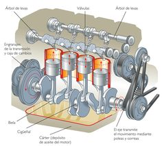 Motores de combustion interna. Motor antiguo, de aviación, con disposición radial de los pistones.Para los tipos de motor que utilizan la propulsión a chorro, véase cohete. Un motor de combustión interna es un tipo de máquina que obtiene energía...