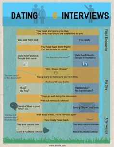 Why dating and interviewing is close rthan you think. (via www.dtewfik.com)