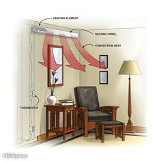 Warm up a room without using a plug-in electric heater. Consider built-in radiant floor or ceiling heating, duct booster fans, toe-kick heaters, and other safe heating techniques first.