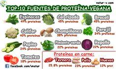 Top 10 fuentes de proteína vegana #natur-v #naturv #fuestesdeproteinavegana #fuentes #de #proteina #vegana #proteinasveganas #vegan