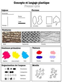 Voici quelques affiches didactiques utiles pour vos classes d'arts plastiques.