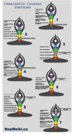 Do you have blocked chakras? Here are some of the symptoms to help test yourself which chakra needs to be healed.