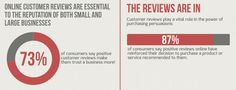 Customer reviews help smart purchasing decisions.