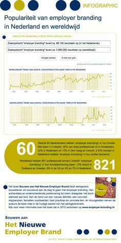 Infographic: Employer branding in Nederland en de wereld
