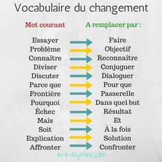 Quotes and inspiration QUOTATION - Image : As the quote says - Description Le vocabulaire du changement Sharing is love, sharing is everything Positive Attitude, Positive Vibes, Positive Quotes, Vision Positive, The Words, Adhd, Coaching Personal, Material Didático, Burn Out