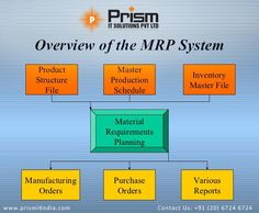 #MaterialRequirementPlanning #ProductionPlanning #InventoryControlSystem For more details please visit us at http://www.prismitindia.com/ or Contact us on 020-67246724