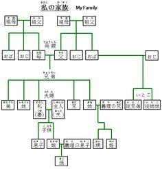 1000 images about junior japanese on pinterest japanese language lessons japanese language. Black Bedroom Furniture Sets. Home Design Ideas