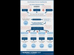 Path to the nclex