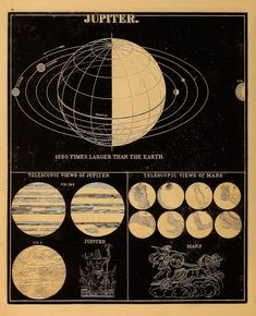 Celestial Illustrations from Smith's Illustrated Astronomy (1851) - Flashbak