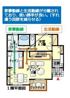 家事動線と生活動線が分離された間取り図その2